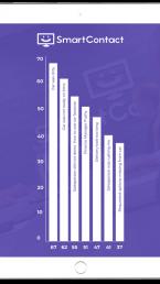 Services Survey iPad Report